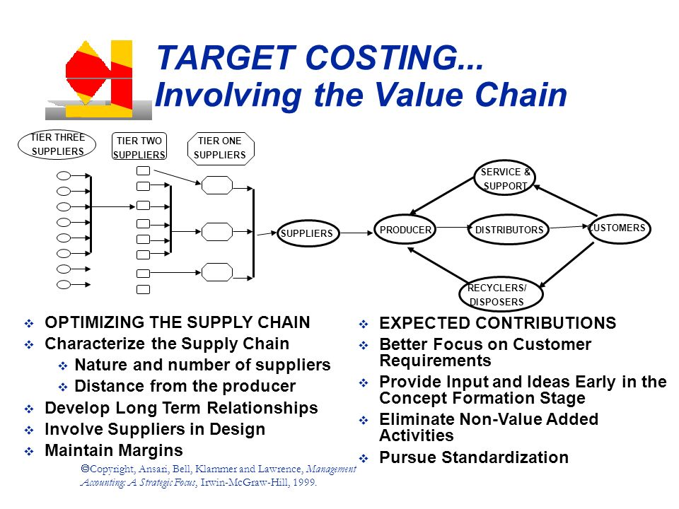 target costing for supply chain management Target costing target costing 3 target price target profit target cost let us explore, how it works  and waste disposers supply chain management, which involves .