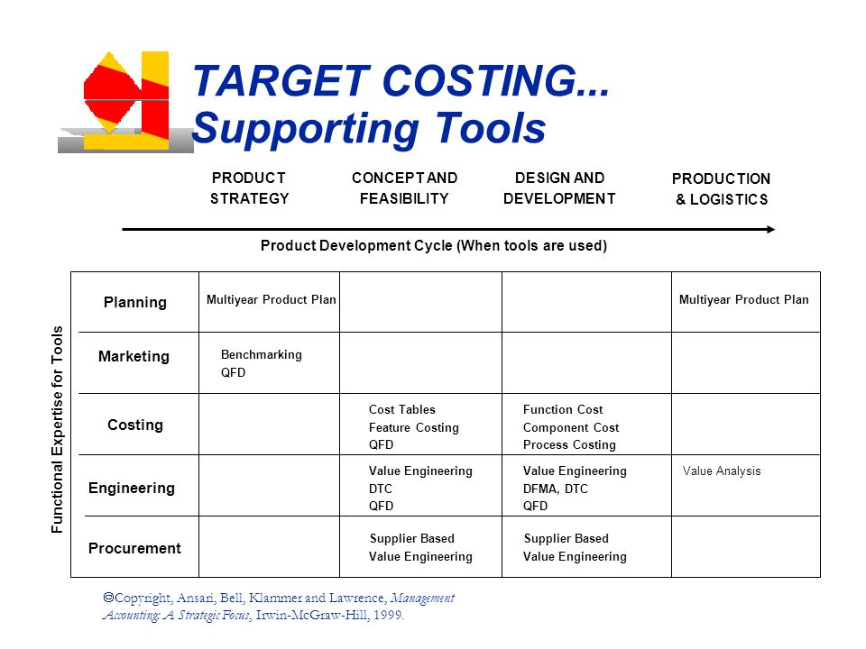 What is Target Costing? | What are its Features?