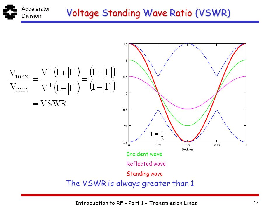 Standing Wave Ratio : Introduction to rf for particle accelerators part