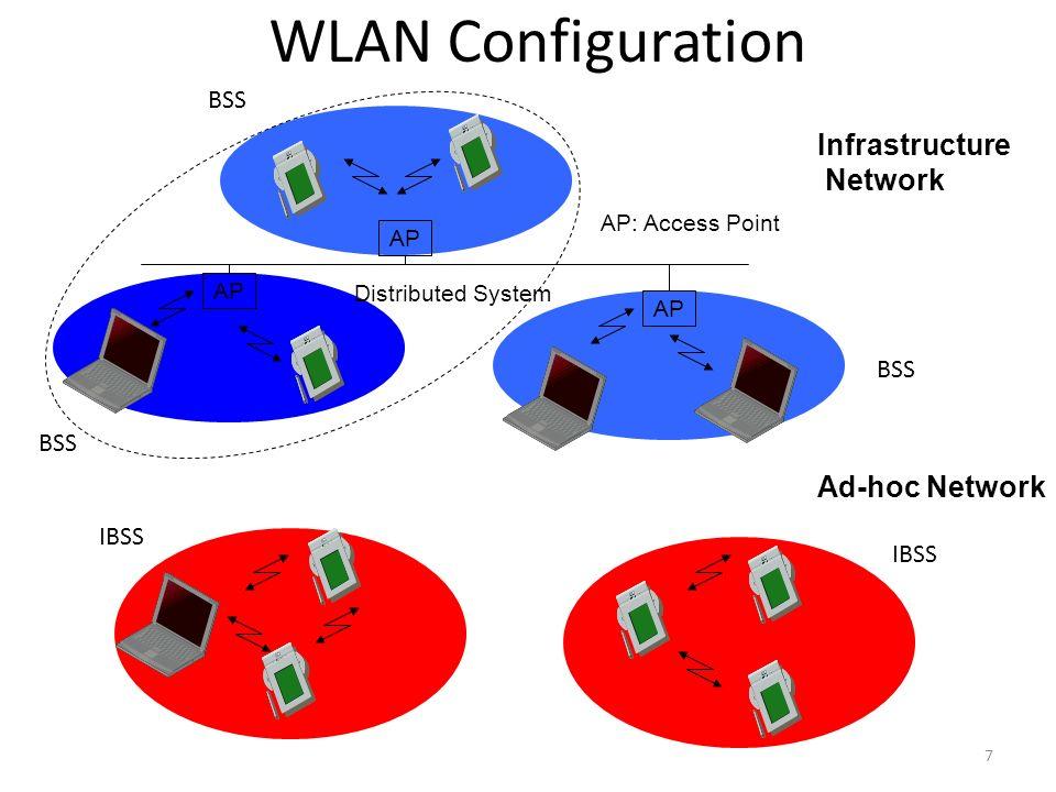 WLAN. - ppt video online download