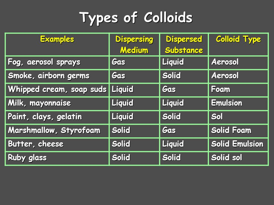 types of colloids the - photo #11