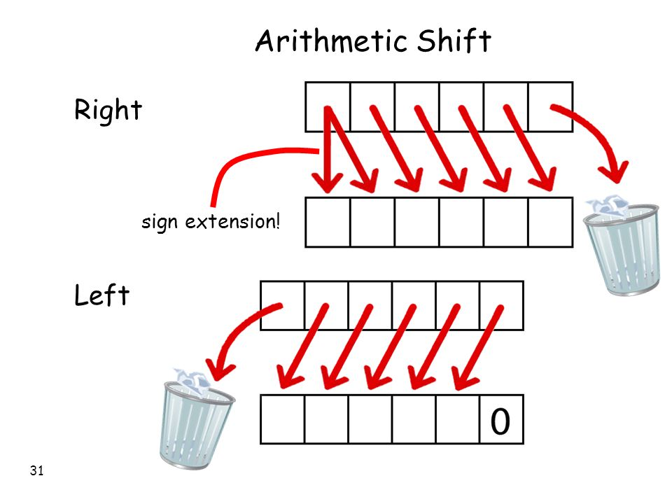 arithmetic shift right binary options