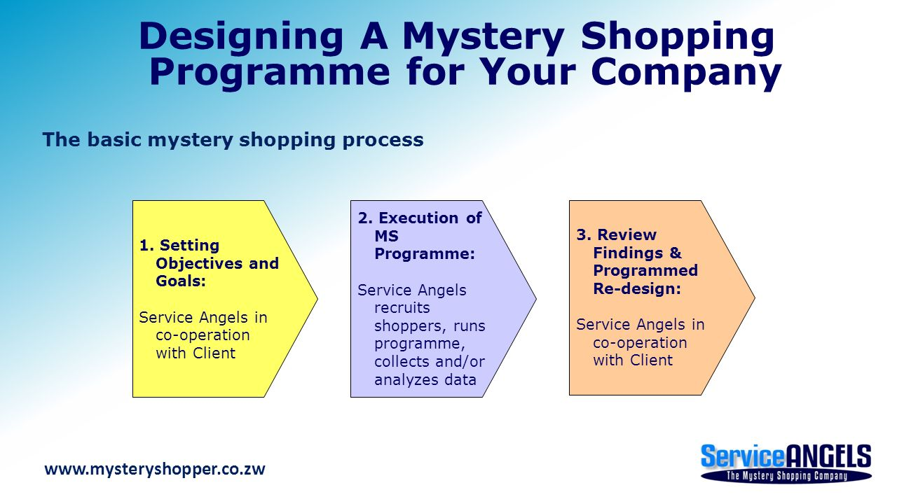 Mystery Shopping Understanding The Process Amp Designing A