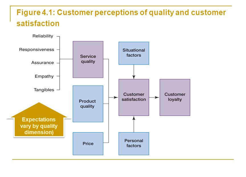 employee perception on quality of service The impact of employee empowerment on service quality and customer satisfaction in service the outcome is poor perception of service quality and customer.
