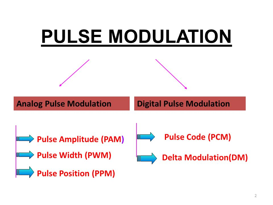 modulation techniques Modulation techniques  the umb physical layer uses the following constellations for modulation the type of modulation used depends on the channel and the parameters negotiated by higher layer protocols.