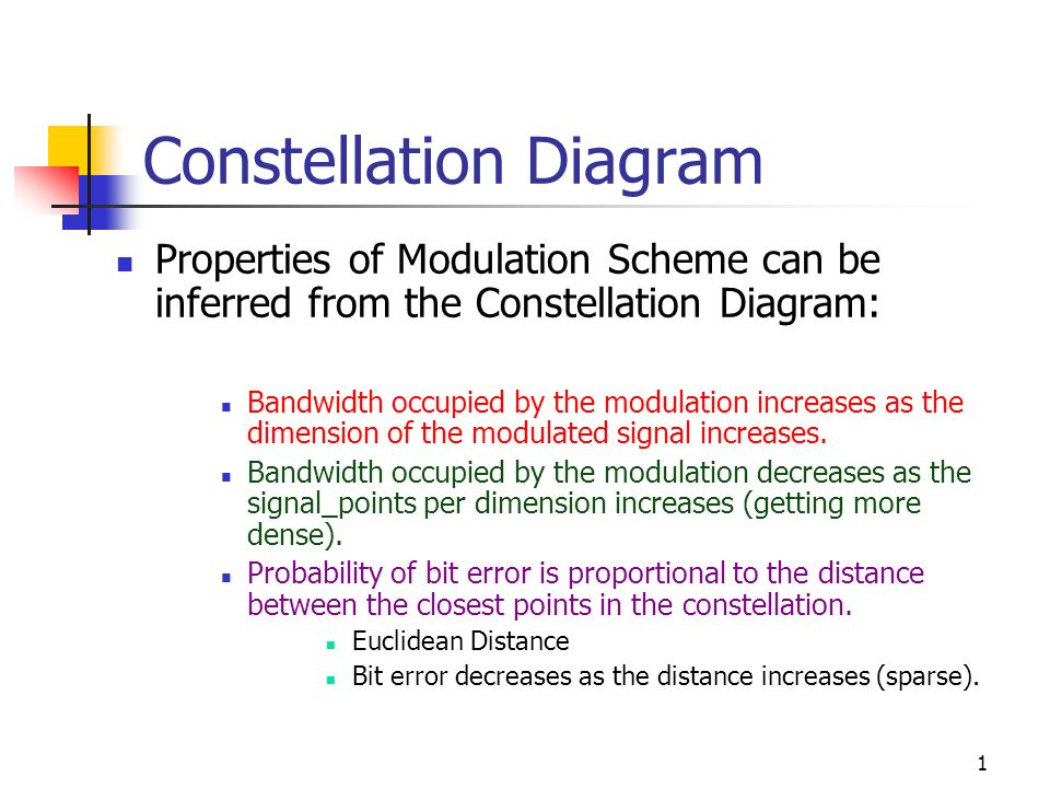 Constellation diagram ppt video online download constellation diagram ccuart Gallery