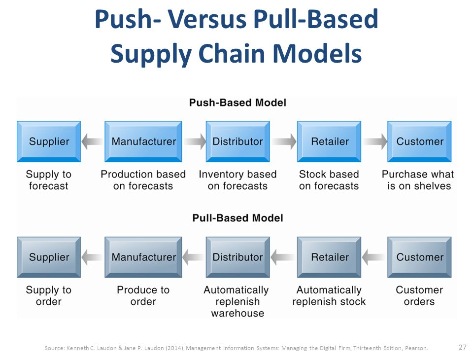 """push vs pull based supply chains Or """"pull"""" networks has appeared as an emerging trend in physical supply and   logistics systems offered efficiency versus traditional inventor-based models, but ."""