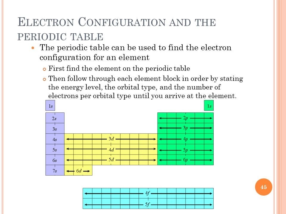 Unit 3 periodic table and electrons in the atom ppt - Periodic table electron configuration ...