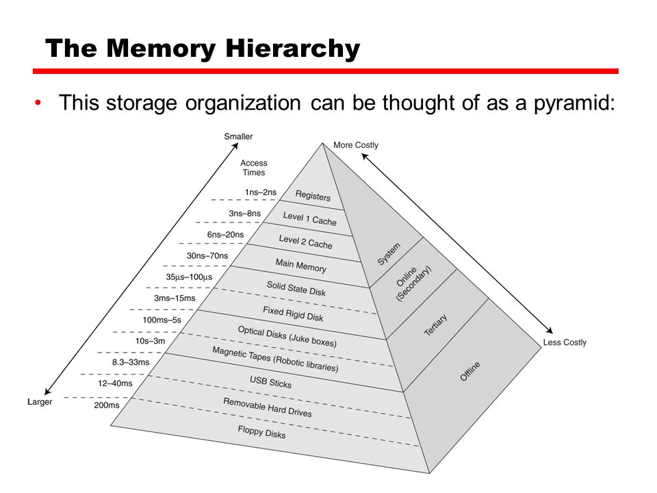 10 The Memory Hierarchy This Storage Organization Can Be Thought Of As A Pyramid