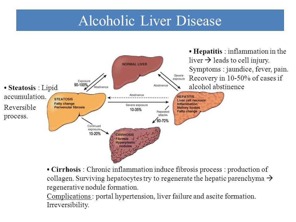 liver failure Cirrhosis (end stage liver disease) is a diffuse hepatic process characterised by fibrosis and the conversion of normal liver architecture into structurally abnormal nodules.