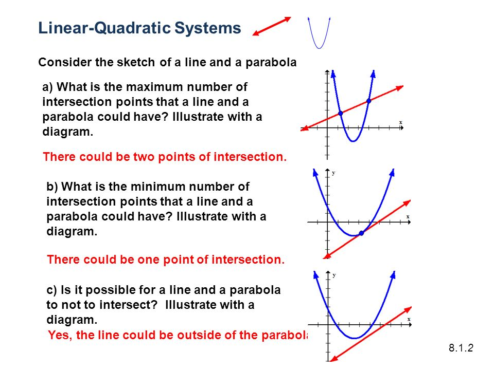 how to find point of intersection of parabola and line