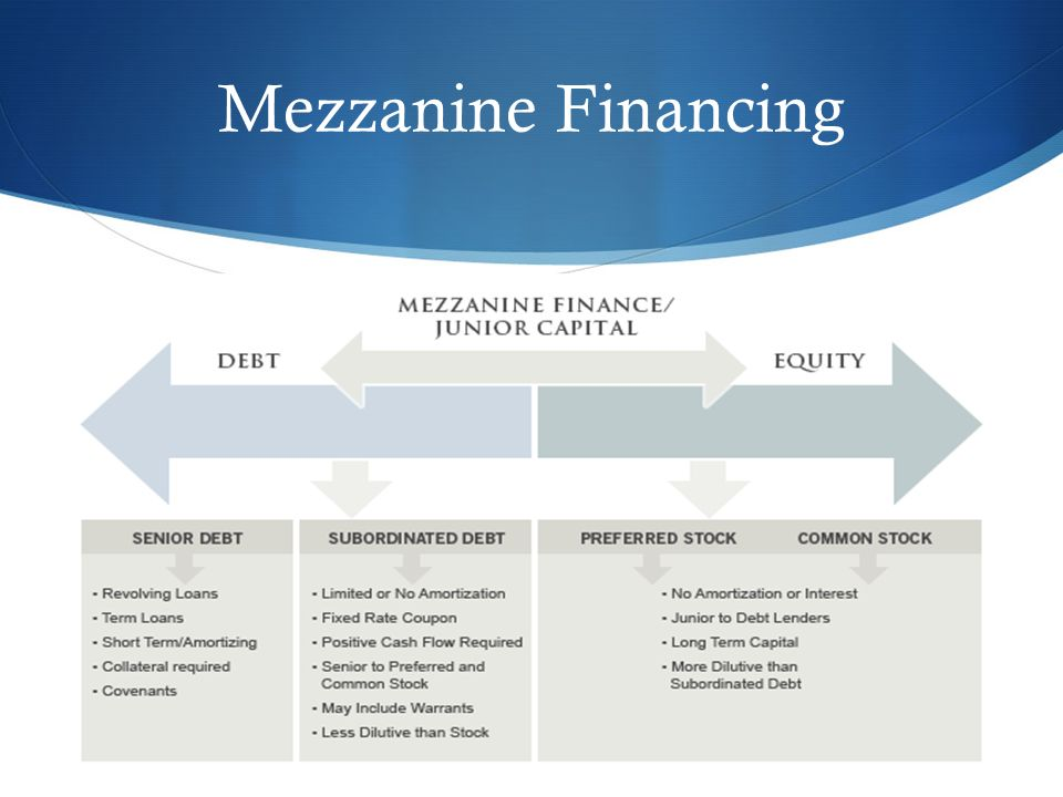 mezzanine fund Mezzanine loans fill the gap between equity and debt and are often used to  finance leveraged buyouts, to recapitalize a company's balance sheet or to fund.