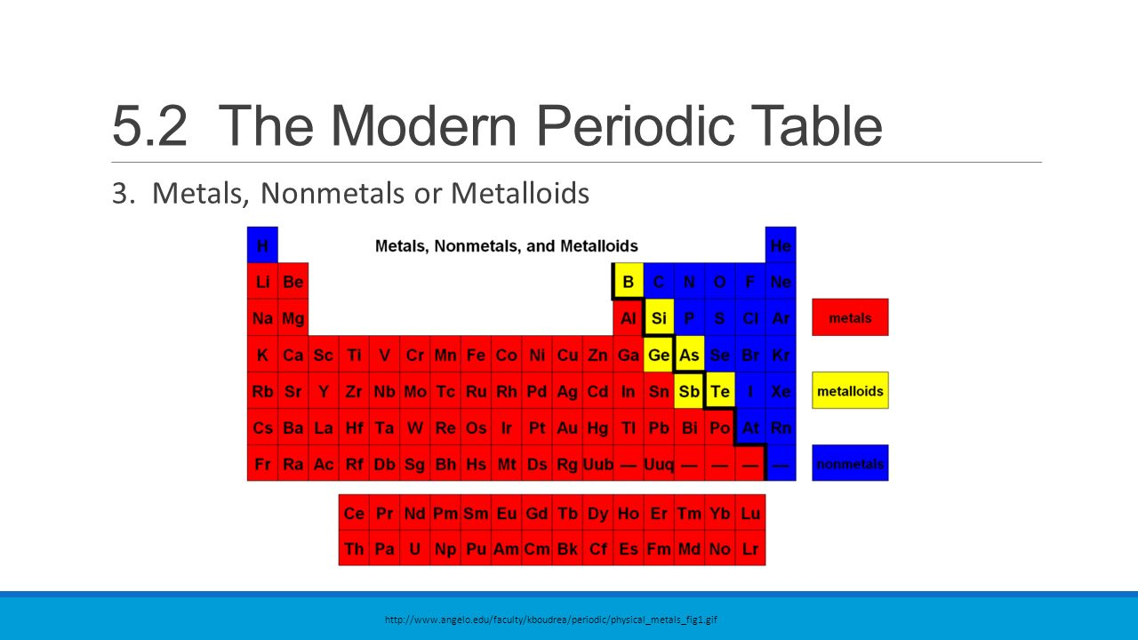 52 the modern periodic table ppt video online download 52 the modern periodic table gamestrikefo Gallery