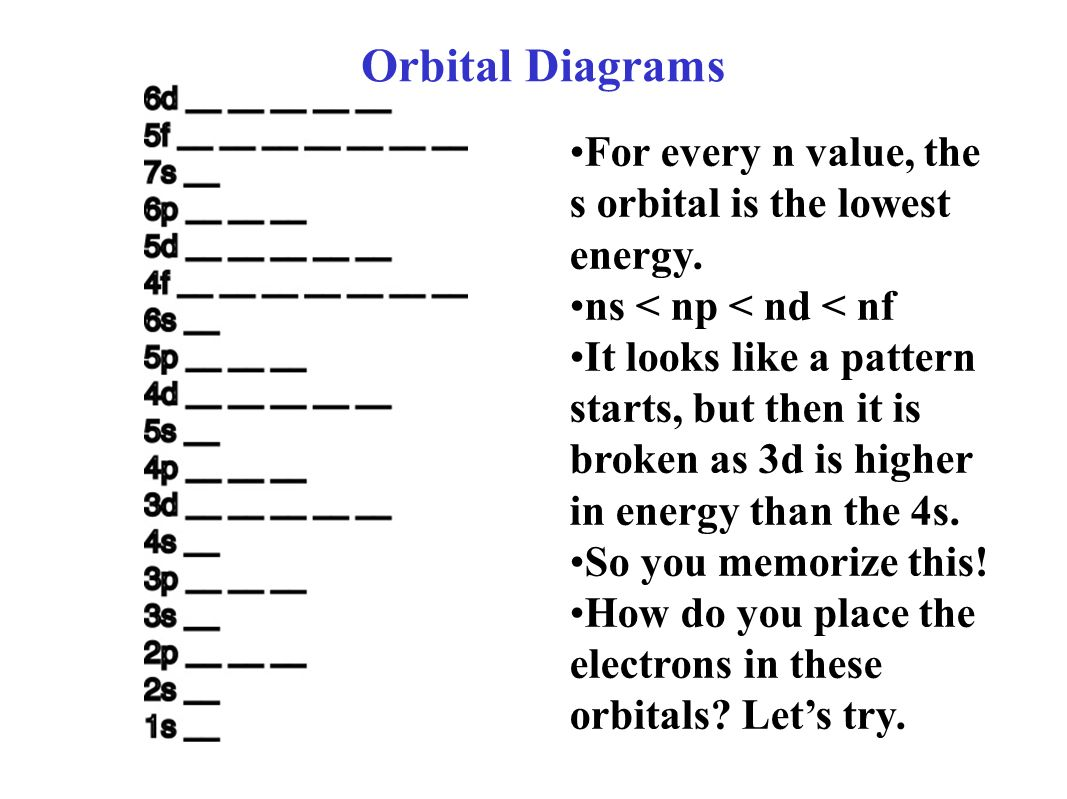 Electron Orbital Diagrams - ppt download