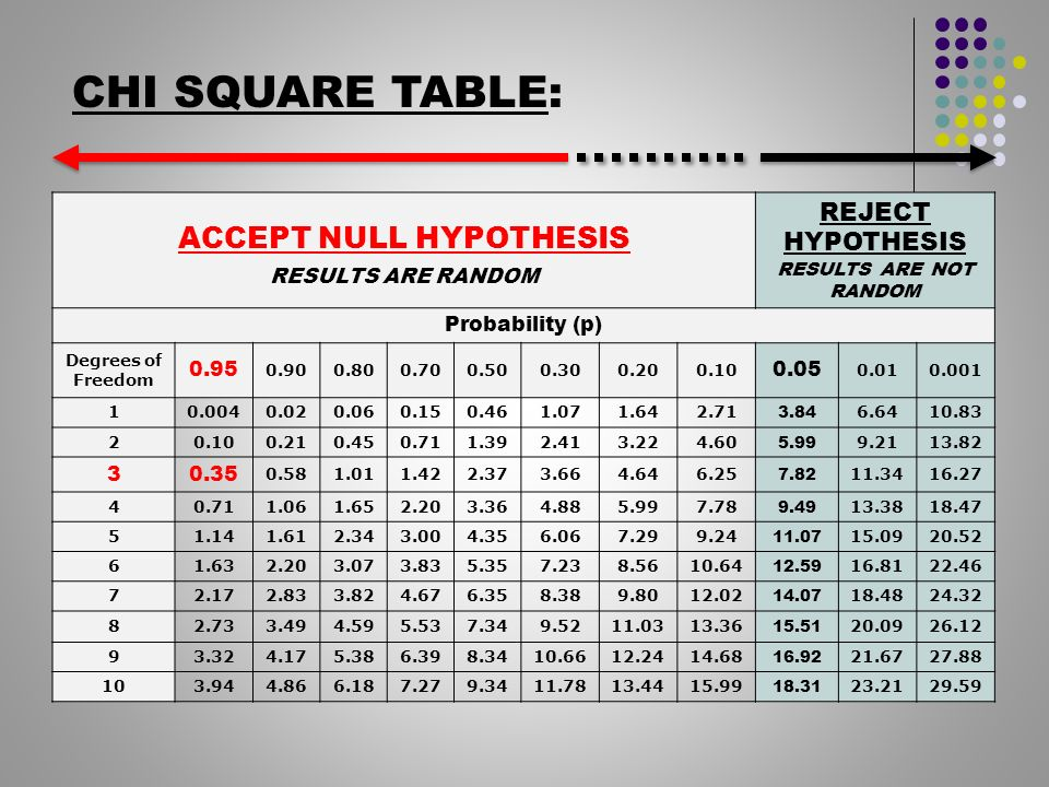 Download chi square table images table decoration ideas watchthetrailerfo chi square table image collections table decoration ideas watchthetrailerfo chi square analysis ap biology ppt video watchthetrailerfo