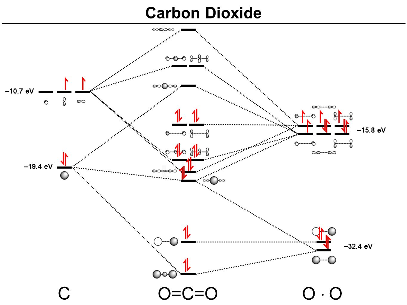 Mo diagrams for linear and bent molecules ppt video online download 18 carbon dioxide 107 ev 158 ev 194 ev 324 ev c oco o o pooptronica Choice Image