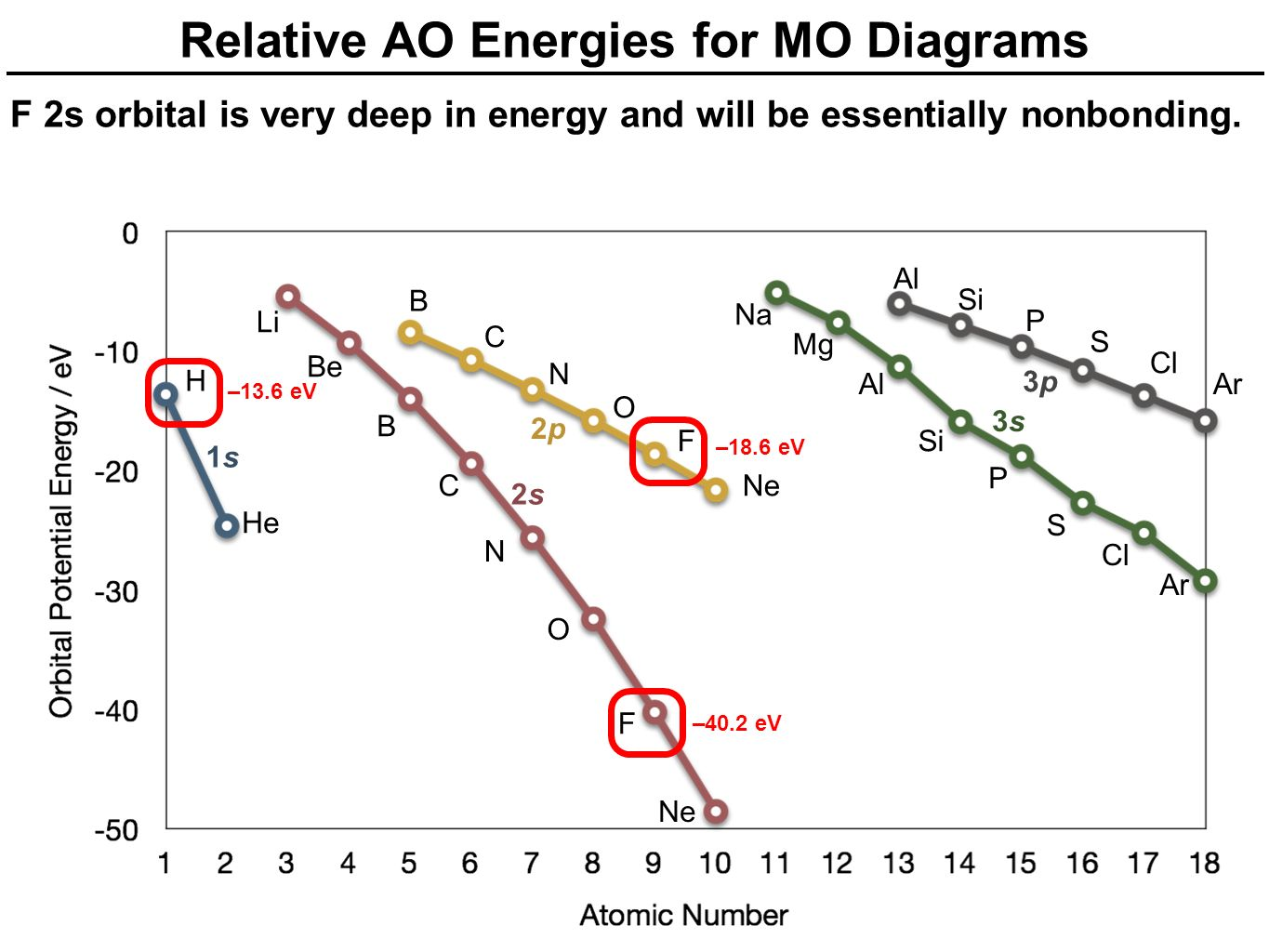 Mo diagrams for linear and bent molecules ppt video online download relative ao energies for mo diagrams pooptronica Choice Image