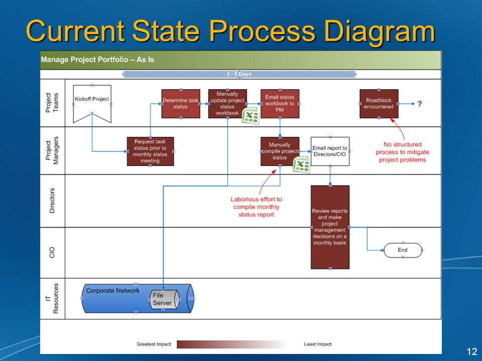 current and projected state visio diagrams headlight and tail light wiring diagrams optimizing it department project portfolio management ...