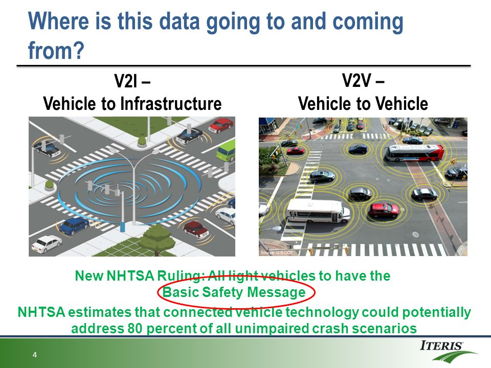 vehicle to infrastructure v2i architecture (ie, wireless and cellular network infrastructure), in case of vehicle-to- infrastructure (v2i)  figure 1 design of a modern vehicle's network architecture , [13.