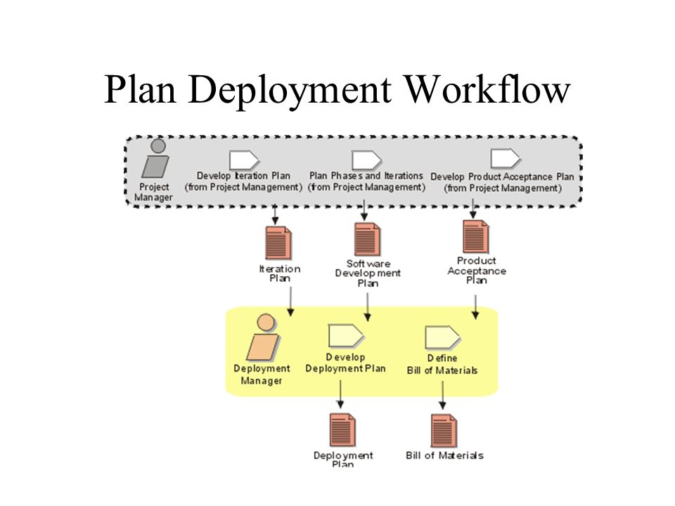 deployment plan Deployment planning preparation for deployment the first step in planning your itsi deployment is to evaluate your objectives this includes determining the numbers and types of services, kpis, and entities that you want your itsi deployment to contain.