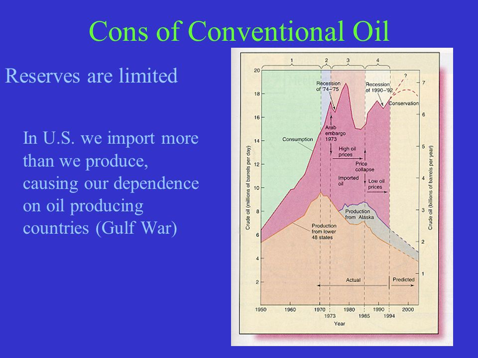 disadvantages of oil importation Benefits from afta: the loss of palm oil market share to malaysia was forecast at 26% or us$46 million because malaysia is the world's largest producer and.