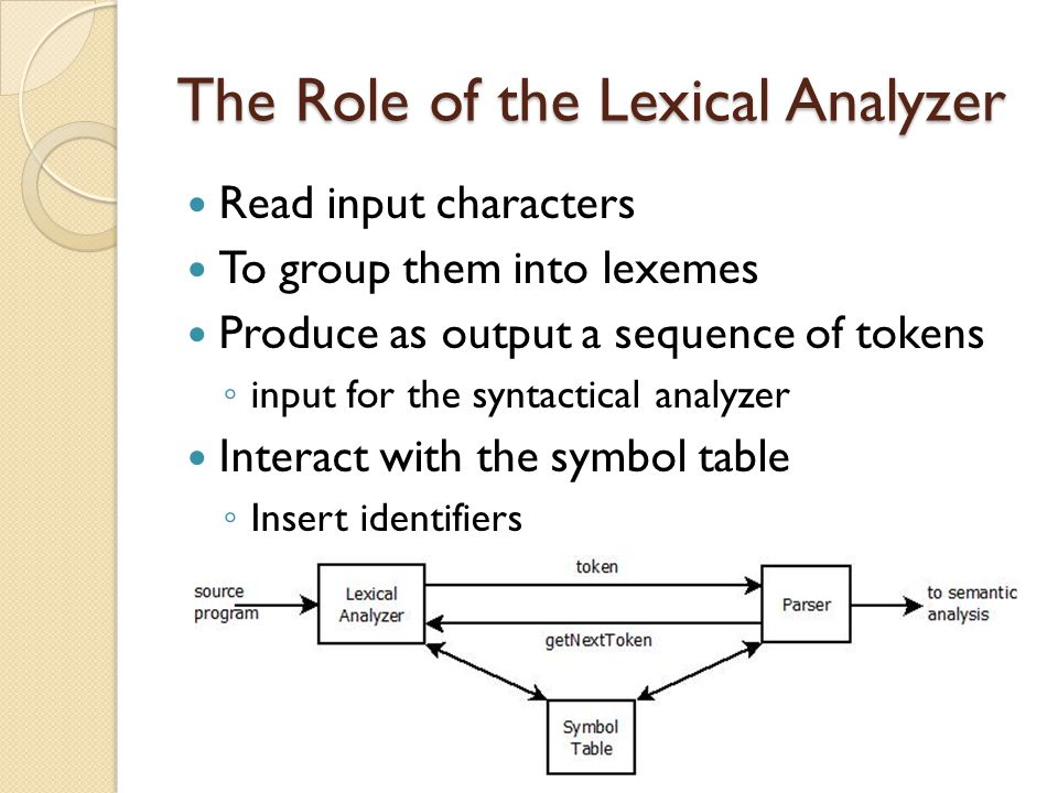 Compiler Design - Lexical Analysis
