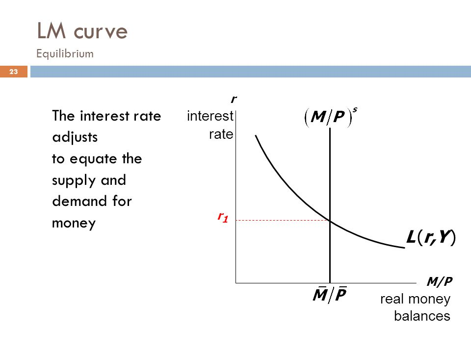 lm curve Jiří ovčáček questions to lecture 7 – is-lm model and aggregate demand   how do you derive lm curve from equilibrium on money market (picture) the  lm.
