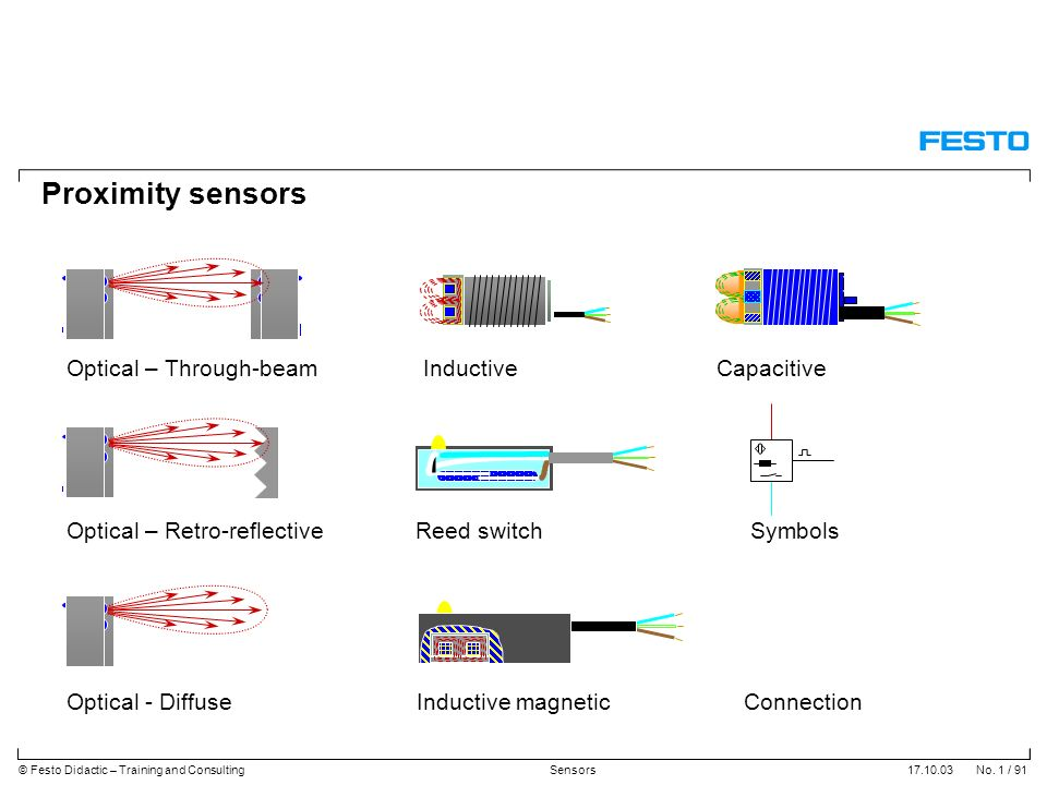 Proximity sensors Optical – Through-beam Inductive Capacitive - ppt ...
