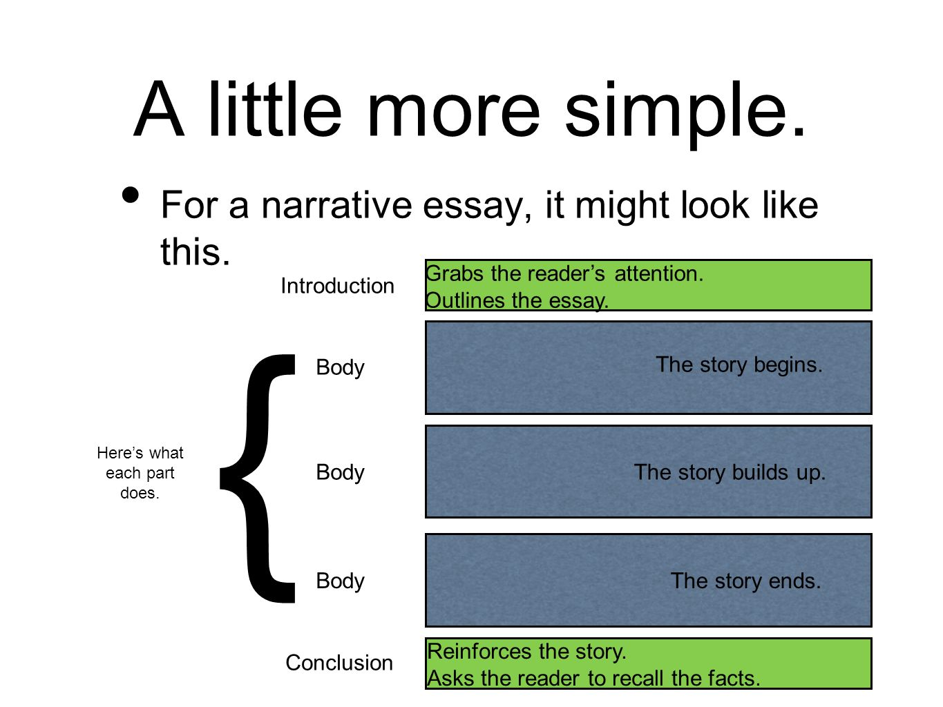What Should a Narrative Essay Format Look Like?
