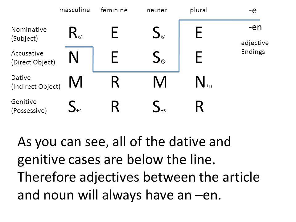 masculine feminine. neuter. plural. -e. R E. S N. M. R. N+n. S+s. -en. Nominative. (Subject)