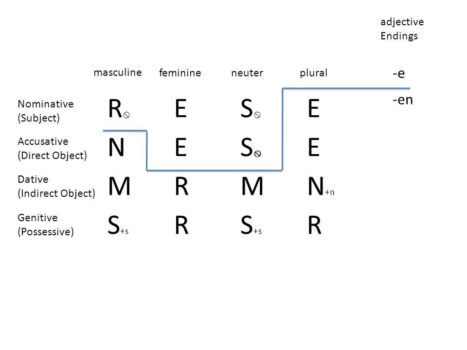 R E S N M R N+n S+s -e -en adjective Endings masculine feminine