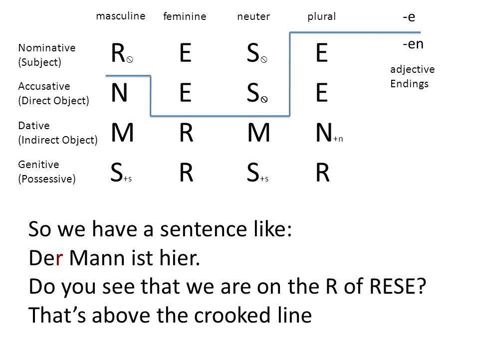 R E S N M R N+n S+s So we have a sentence like: Der Mann ist hier.