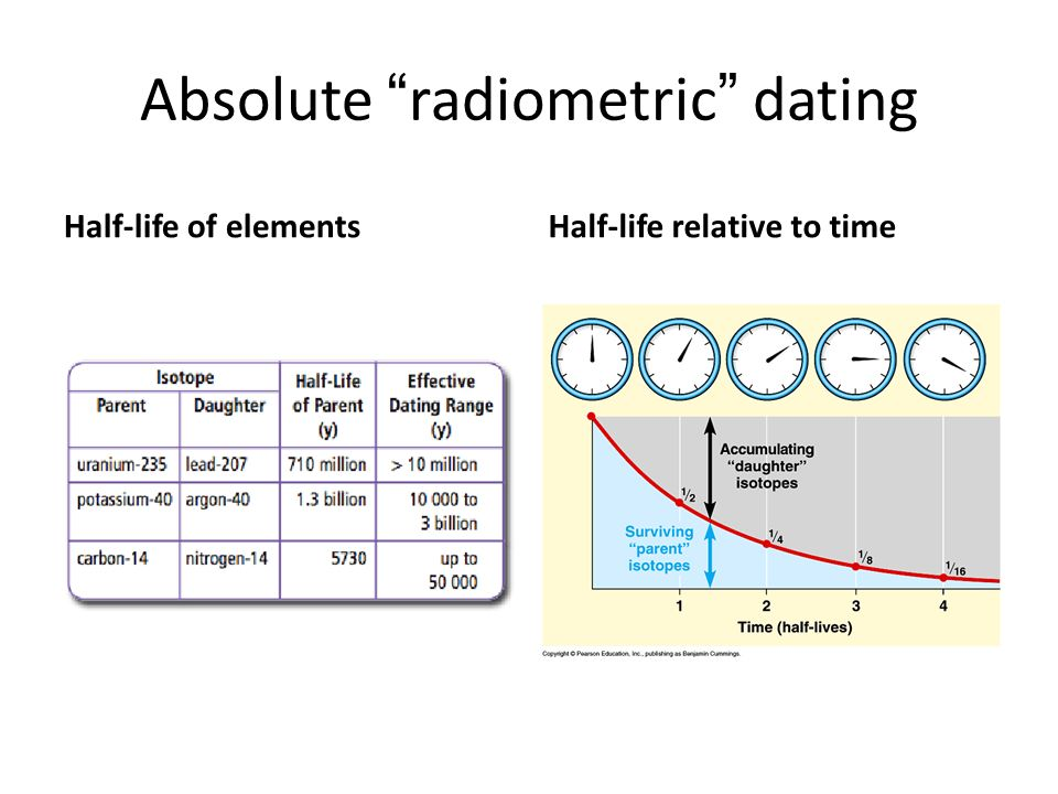 compare and contrast relative dating and absolute radiometric dating Two general processes used to figure out the age of rocks is relative dating and radiometric dating we will compare and contrast the strengths and weaknesses of both methods according to lutgens and tarbuck, relative dating is the process in putting events in their proper sequence.