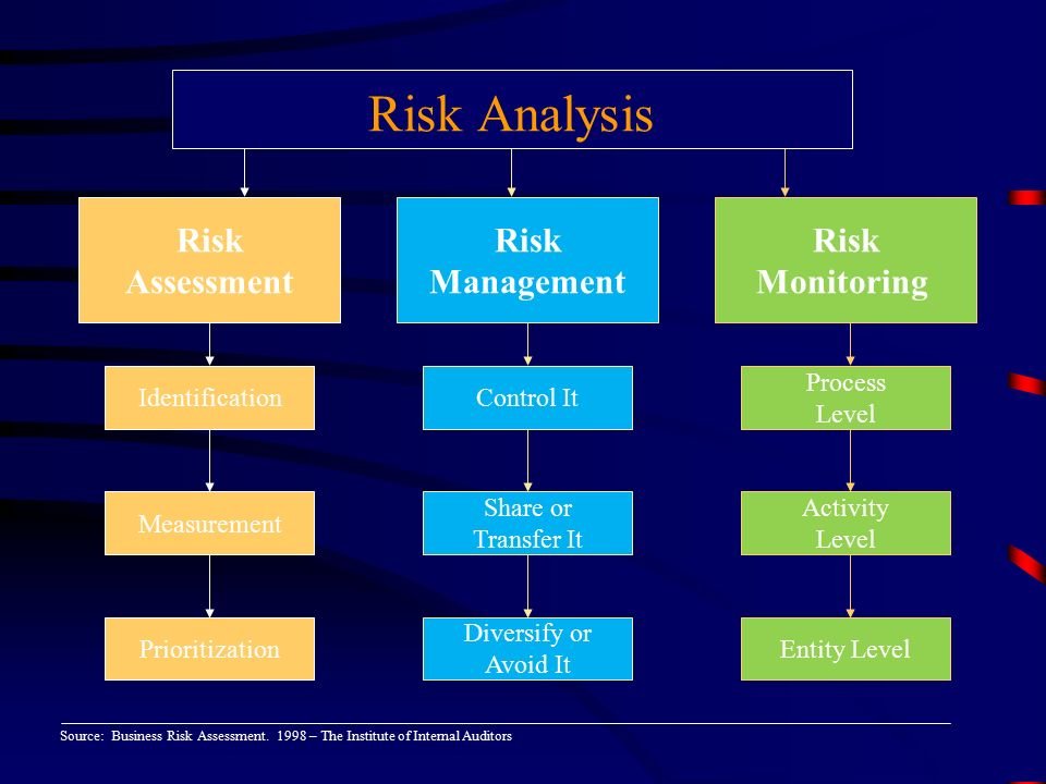 audit risk control analysis based on Comprehensive risk assessment and  engagements much be based on a documented risk assessment, undertaken at least annually  risk management the internal audit .