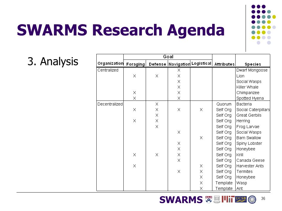 Scalable Swarms Of Autonomous Robots And Mobile Sensors - Ppt