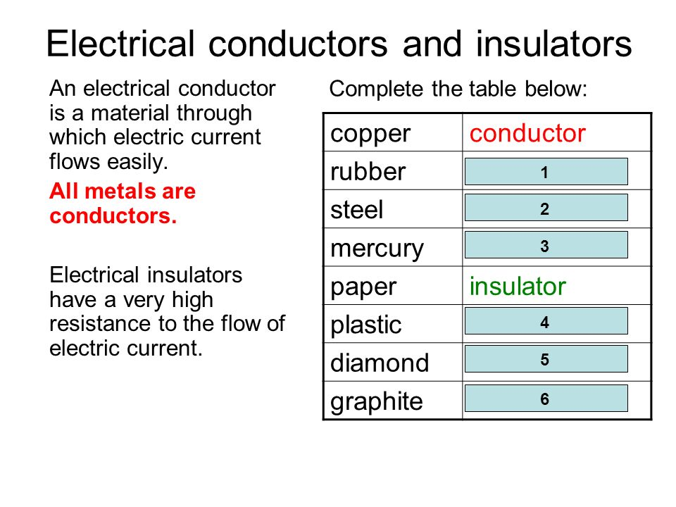 electrical conductors vs insulators Electrical conductor vs insulator  electrical insulation and electrical conductance are two of the most important properties of matter in fields like electrical engineering, electronic engineering, electromagnetic field theory, and environmental physics, the insulation properties and conduction properties of matter have a great significance.