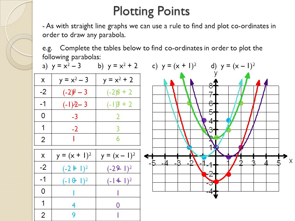 Drawing Lines By Plotting Points : Parabolas ppt download
