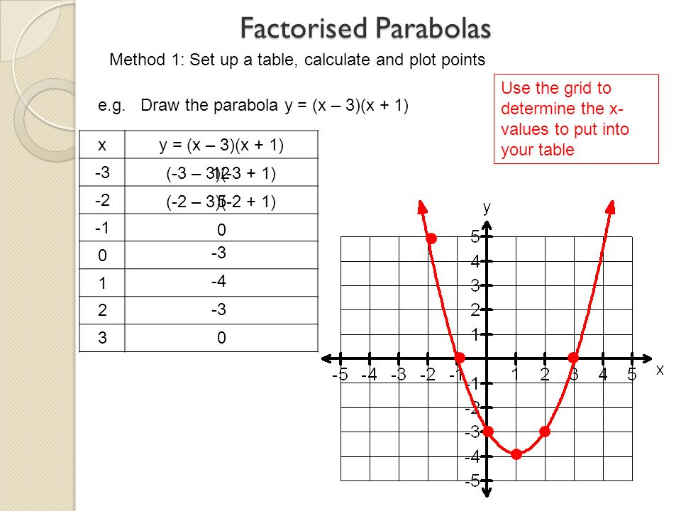 Parabolas ppt download for 1 x 2 table