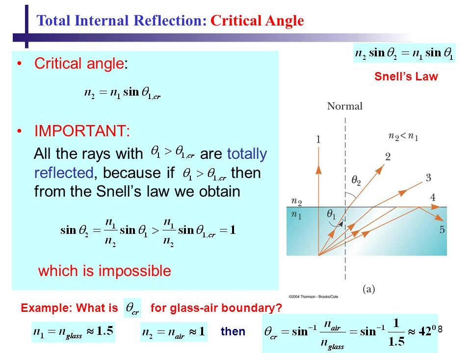 uses of total internal reflection pdf