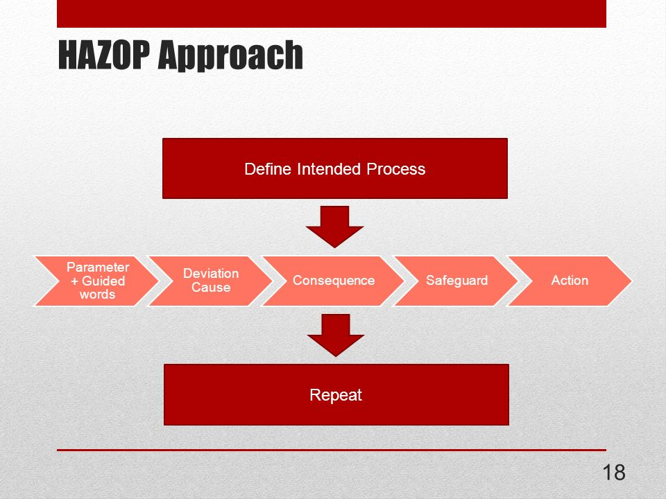 HAZOP Approach Define Intended Process Repeat Parameter + Guided words