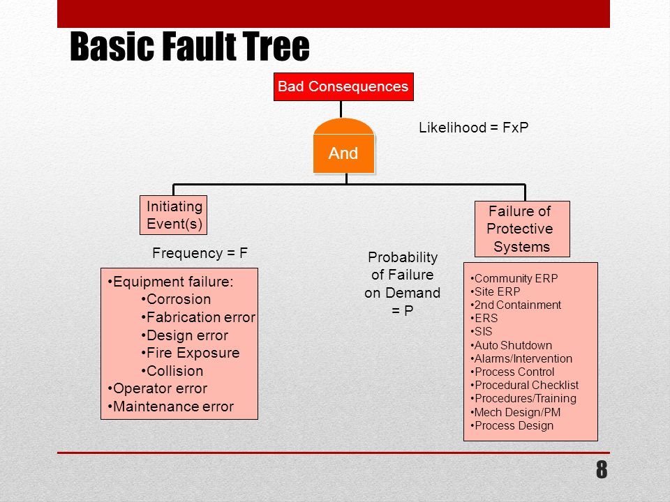 Basic Fault Tree And Bad Consequences Likelihood = FxP Initiating
