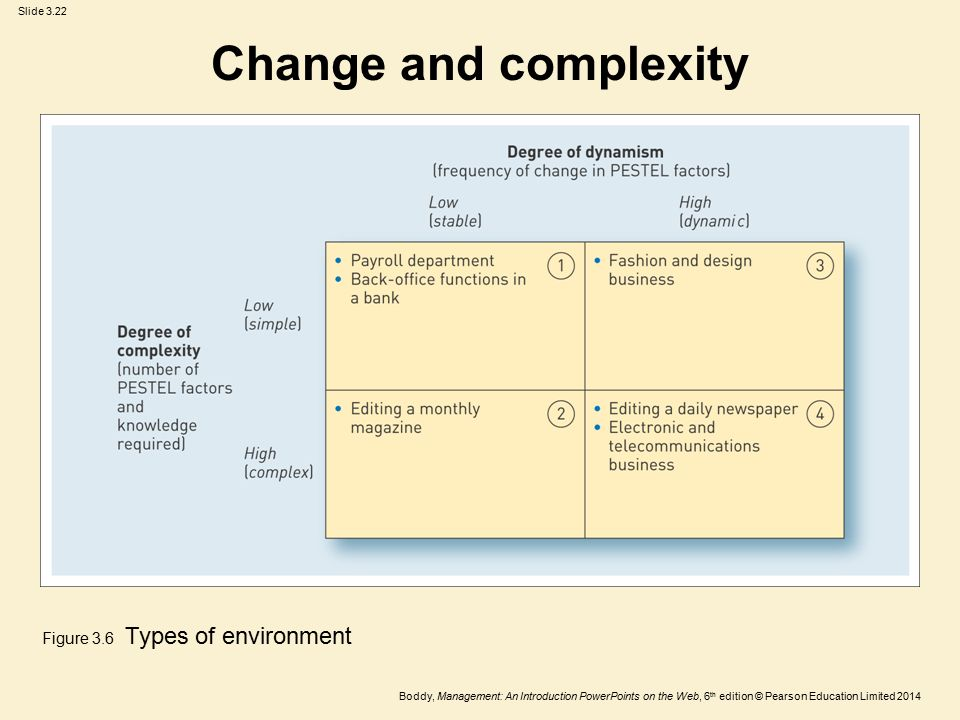 Change and complexity Figure 3.6 Types of environment