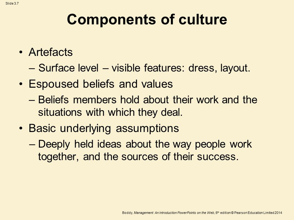 Components of culture Artefacts Espoused beliefs and values
