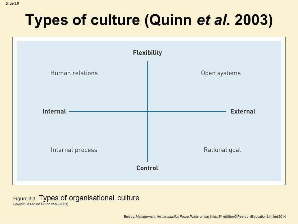 Types of culture (Quinn et al. 2003)