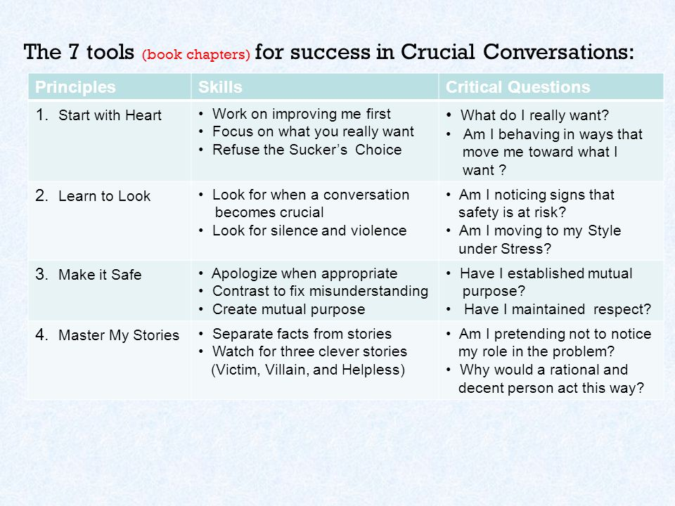 Crucial Conversations: Tools for Talking When Stakes are ...