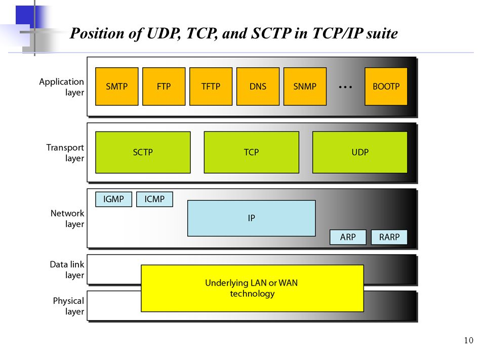 2 what is the relationship between a tcp and udp packet