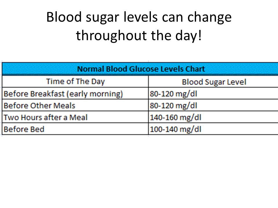 normal blood glucose levels chart