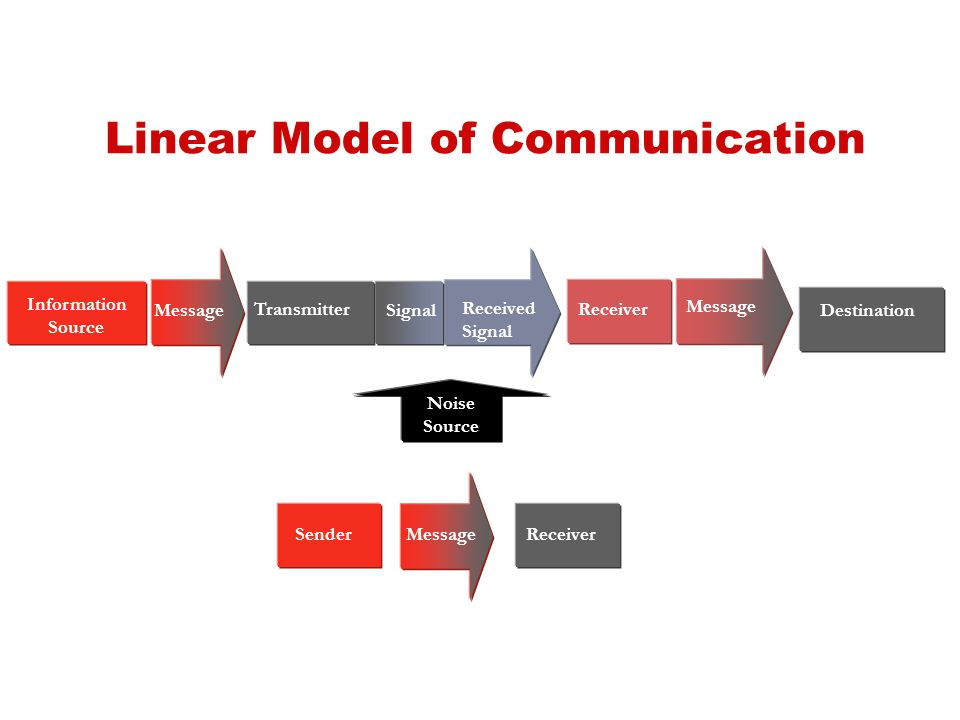 Fundamentals of communication ppt video online download linear model of communication ccuart Images