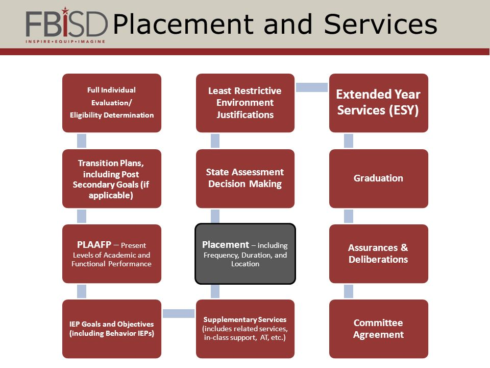 fbisd special education programs and services ppt video online