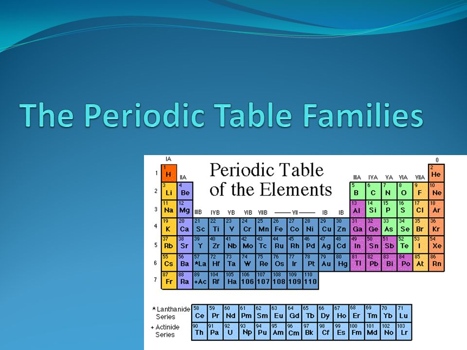 Periodic table the new periodic table song download free periodic table the new periodic table song download free the periodic table families ppt urtaz Images